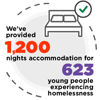 We've provided 1,200 nights of accommodation for 623 young people experiencing homelessness.