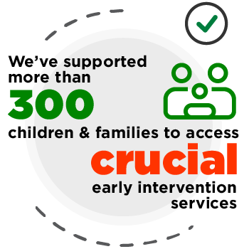 We've supported more than 300 children and families to access crucial early intervention services.
