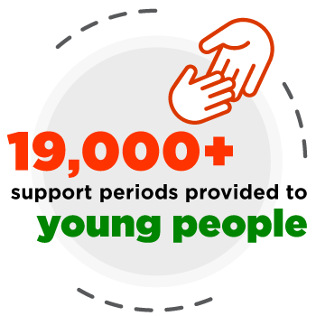 19,000+ support periods provided to young people