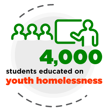 4,000 students educated on youth homelessness